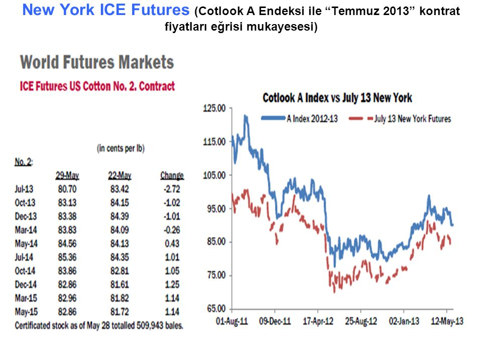 New York ICE Futures (Cotlook A Endeksi ile Temmuz 2013 kontrat fiyatları eğrisi mukayesesi)