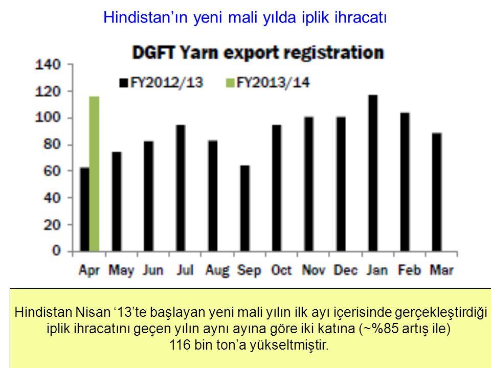 Hindistan'ın yeni mali yılda iplik ihracatı