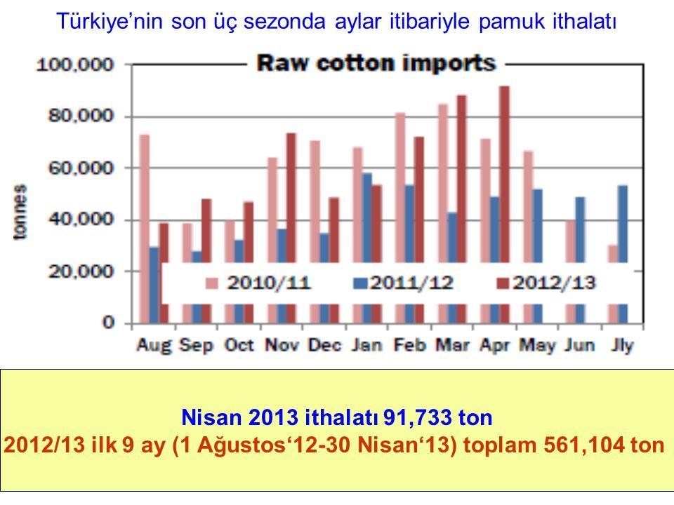 Türkiye'nin son üç sezonda aylar itibariyle pamuk ithalatı