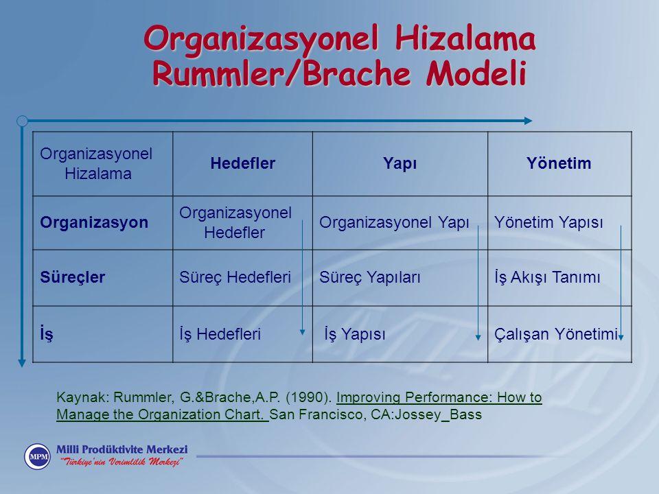 Organizasyonel Hizalama Rummler/Brache Modeli