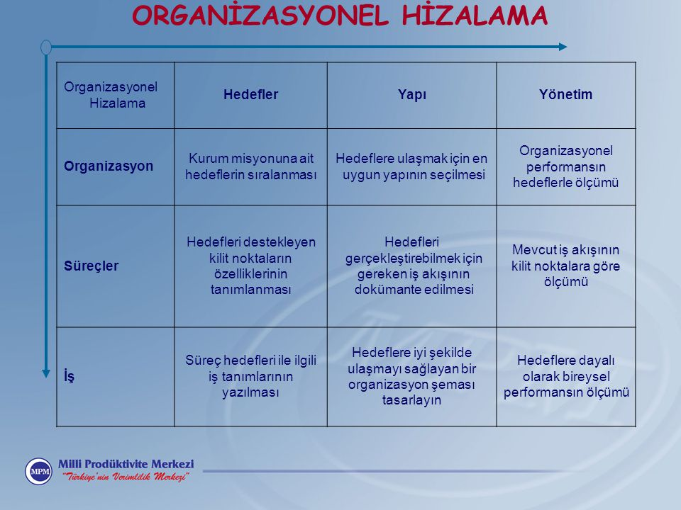 ORGANİZASYONEL HİZALAMA