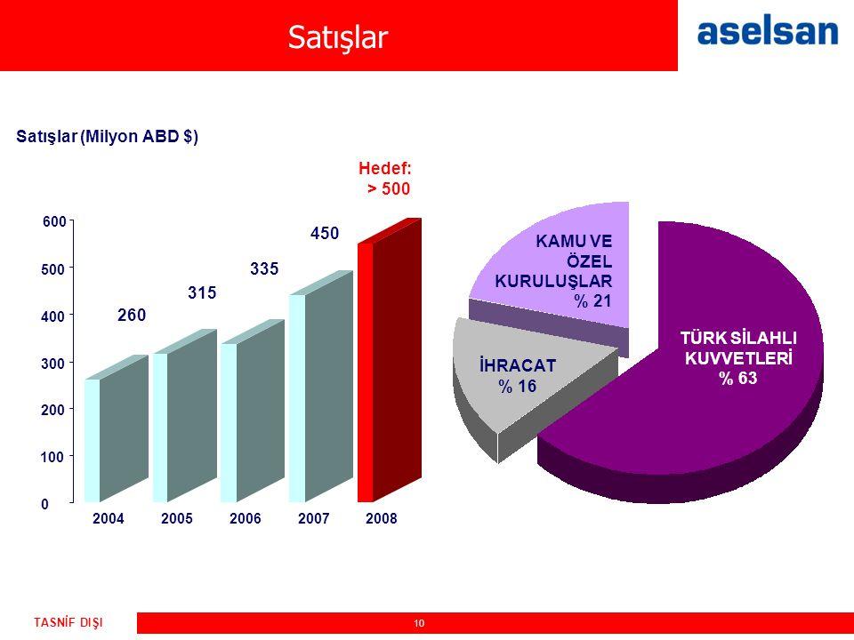 Satışlar Satışlar (Milyon ABD $) Hedef: > 500 450 KAMU VE ÖZEL