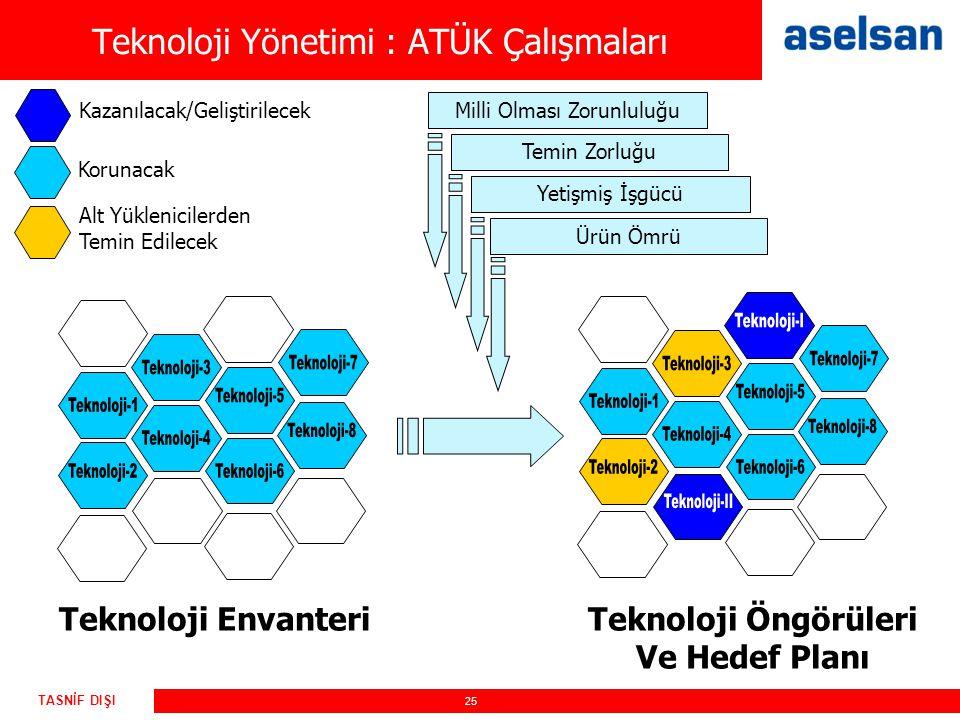Teknoloji Yönetimi : ATÜK Çalışmaları