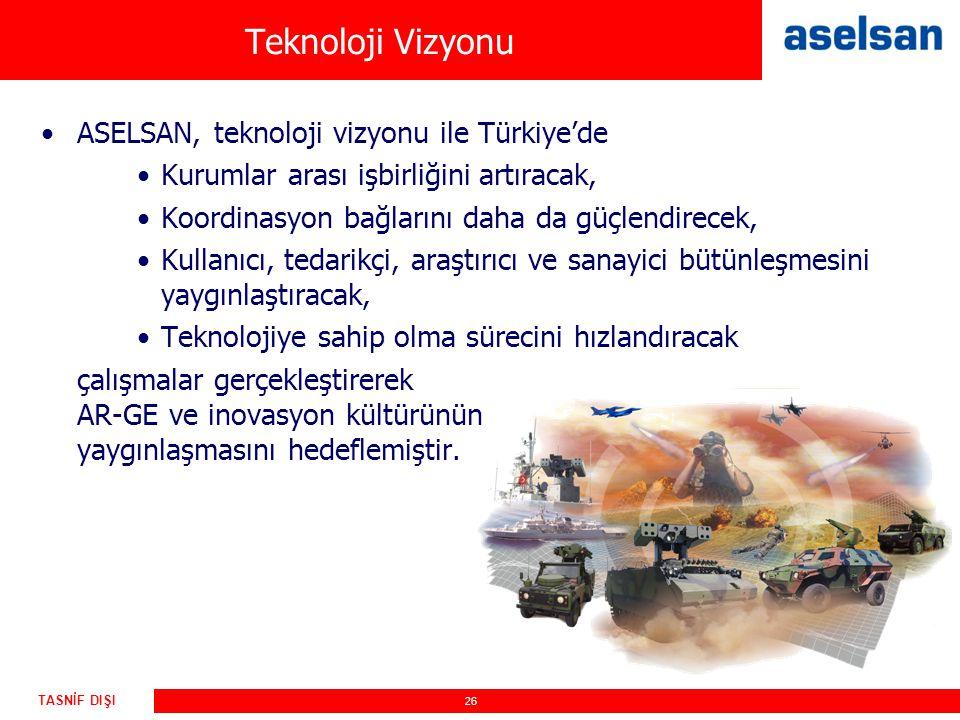 Teknoloji Vizyonu ASELSAN, teknoloji vizyonu ile Türkiye'de