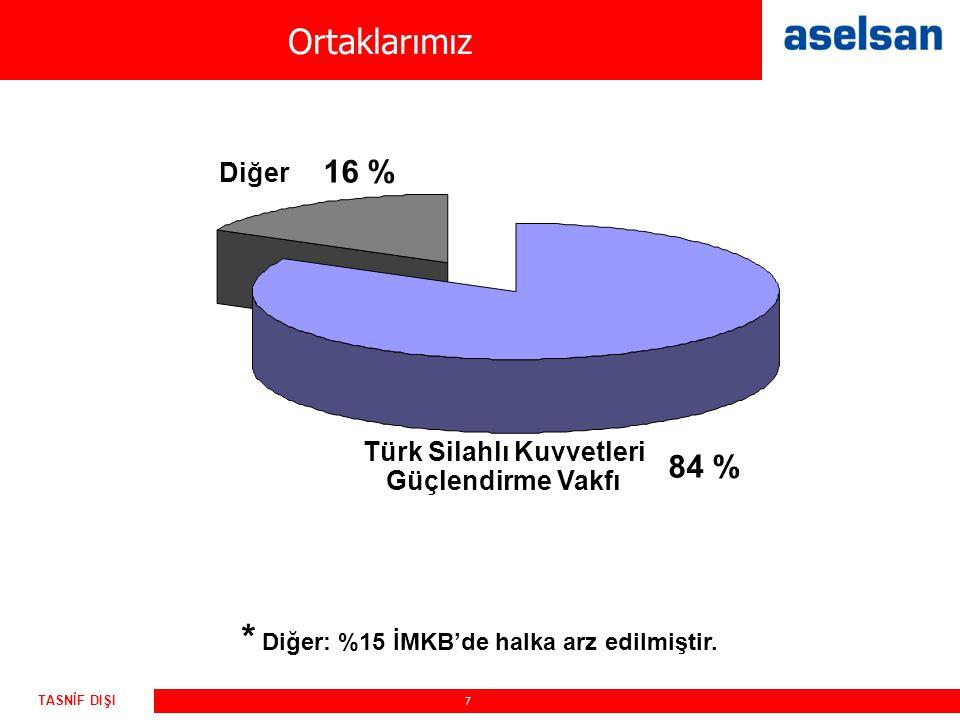 Türk Silahlı Kuvvetleri * Diğer: %15 İMKB'de halka arz edilmiştir.