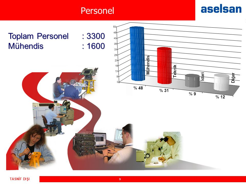 Personel Toplam Personel : 3300 Mühendis : 1600 Mühendis Teknik İdari