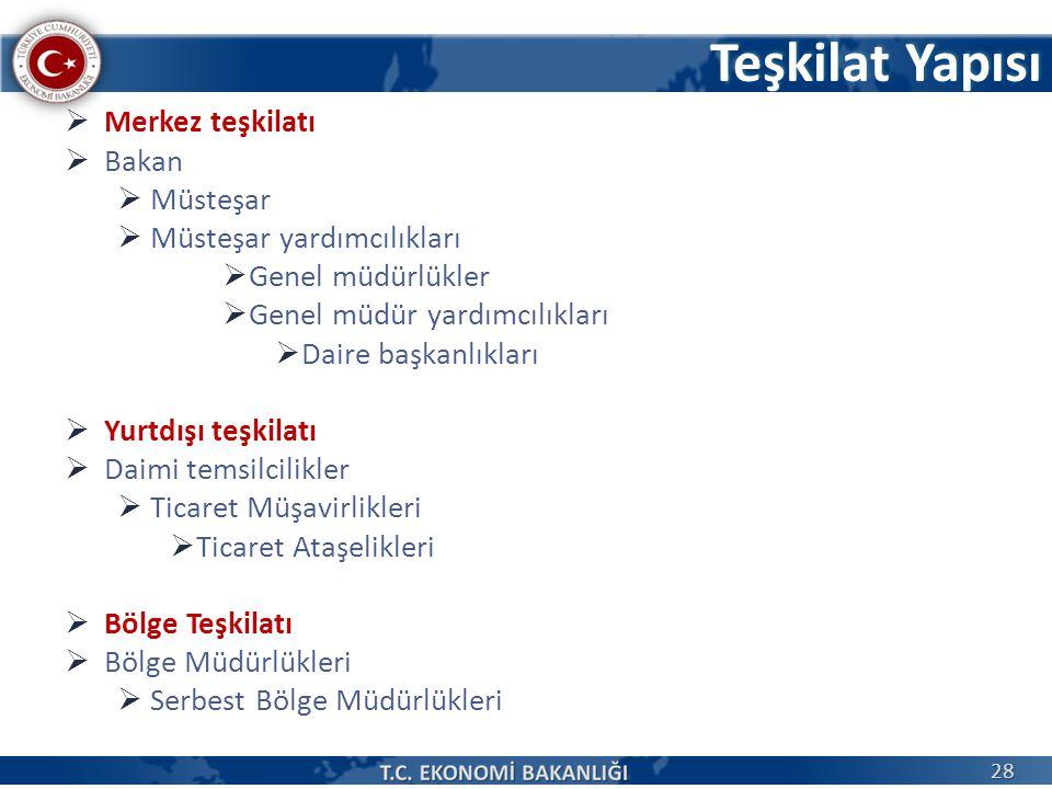 Teşkilat Yapısı Merkez teşkilatı Bakan Müsteşar