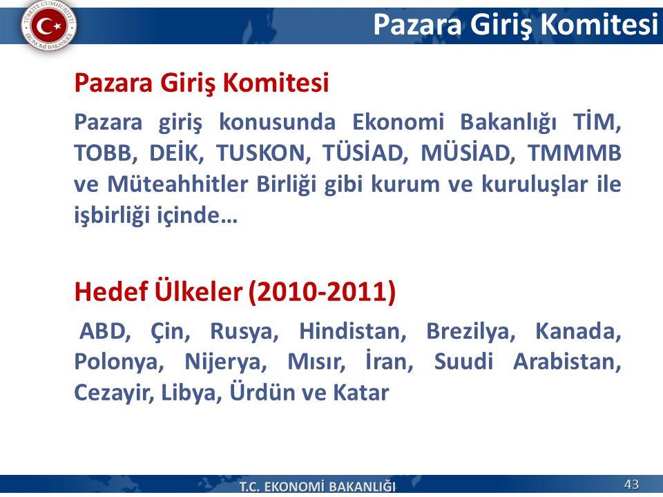 Pazara Giriş Komitesi Pazara Giriş Komitesi Hedef Ülkeler (2010-2011)
