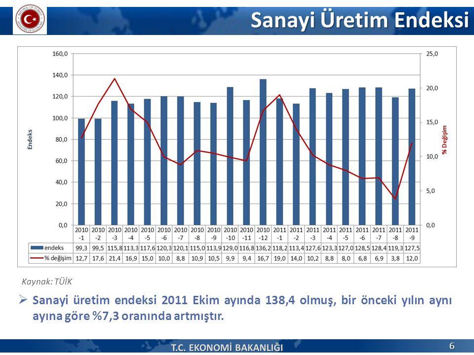 Sanayi Üretim Endeksi Kaynak: TÜİK.