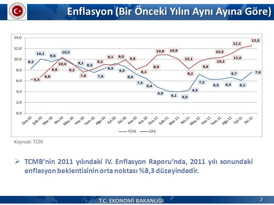 Enflasyon (Bir Önceki Yılın Aynı Ayına Göre)