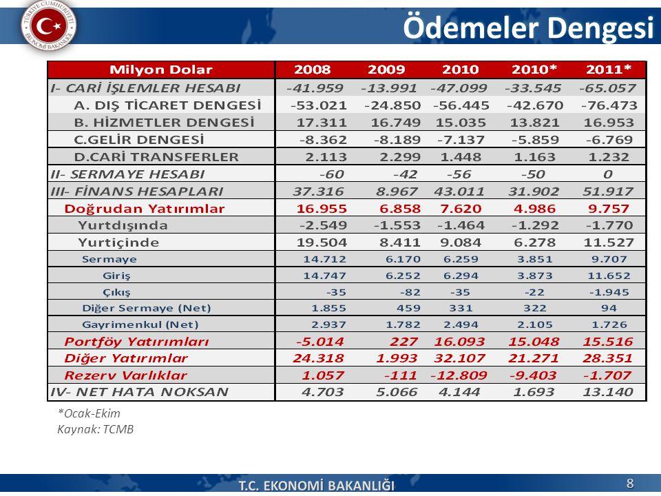 Ödemeler Dengesi *Ocak-Ekim Kaynak: TCMB