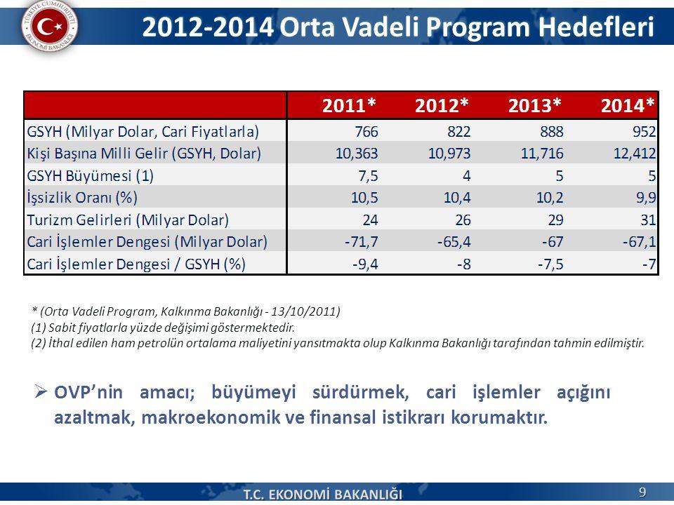 2012-2014 Orta Vadeli Program Hedefleri