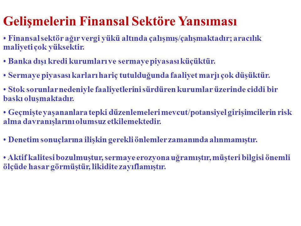 Gelişmelerin Finansal Sektöre Yansıması