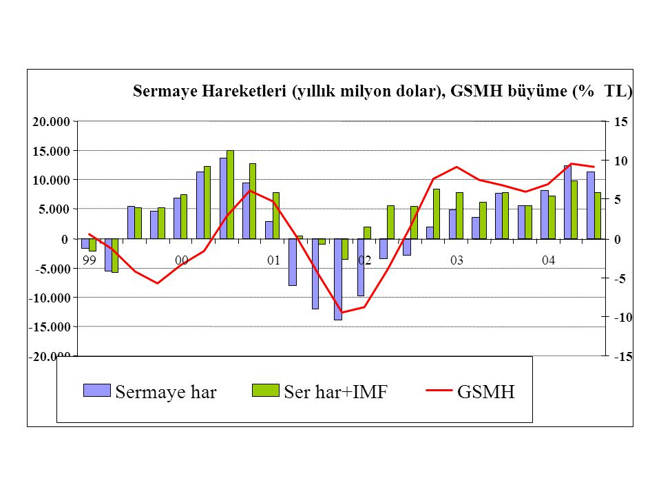 Sermaye har Ser har+IMF GSMH