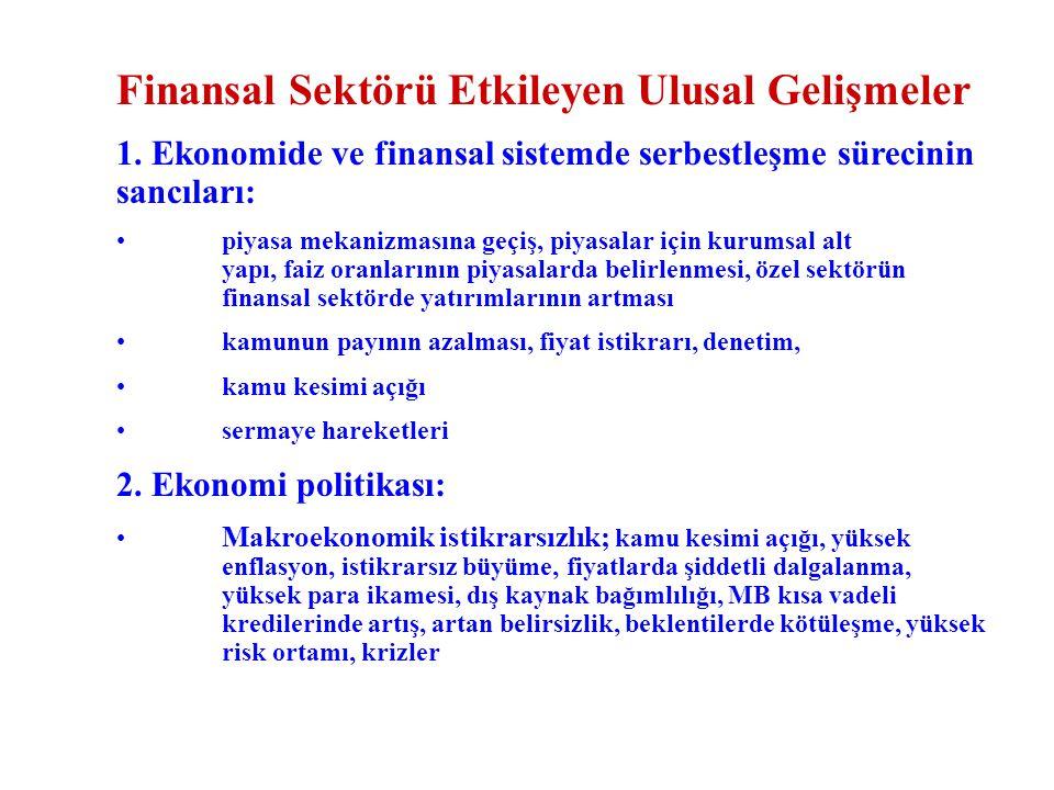 Finansal Sektörü Etkileyen Ulusal Gelişmeler