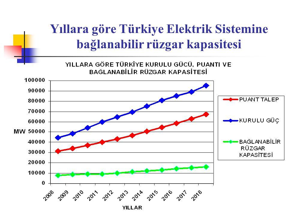Yıllara göre Türkiye Elektrik Sistemine bağlanabilir rüzgar kapasitesi