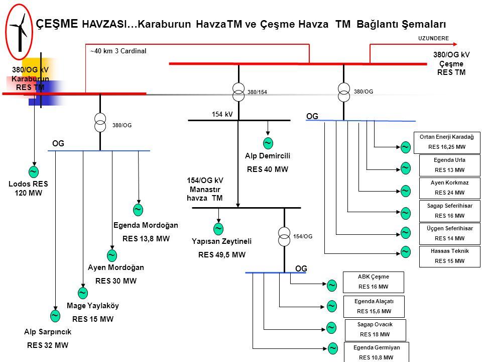 154/OG kV Manastır havza TM