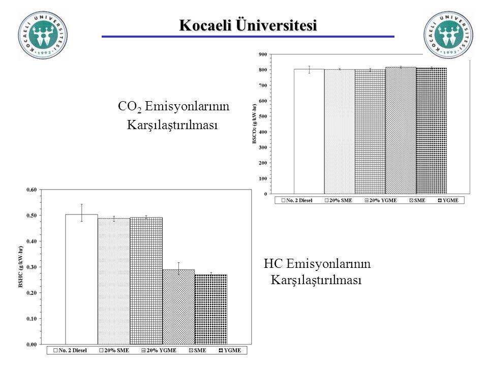 Kocaeli Üniversitesi CO2 Emisyonlarının Karşılaştırılması