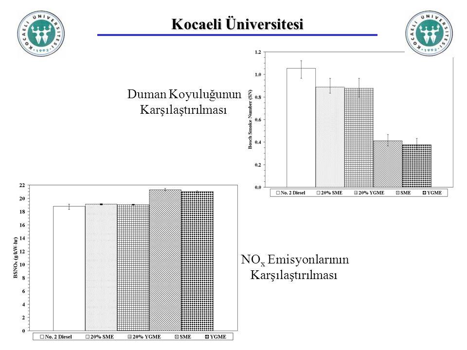 Kocaeli Üniversitesi Duman Koyuluğunun Karşılaştırılması
