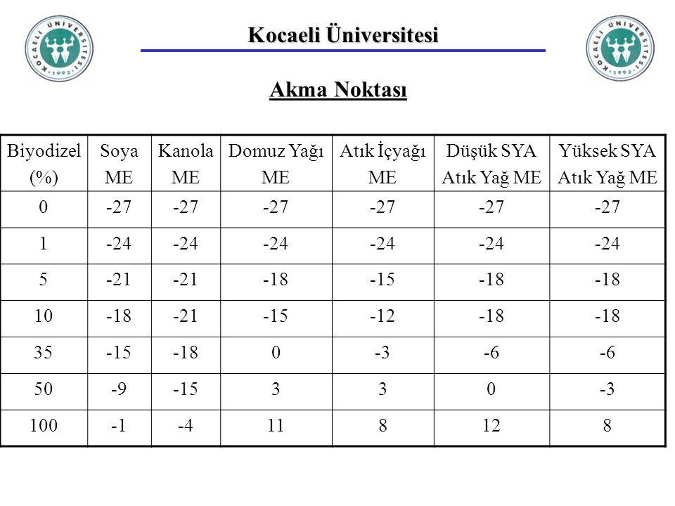 Kocaeli Üniversitesi Akma Noktası