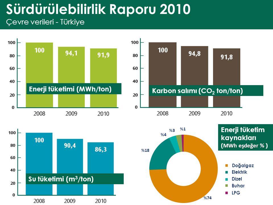 Sürdürülebilirlik Raporu 2010