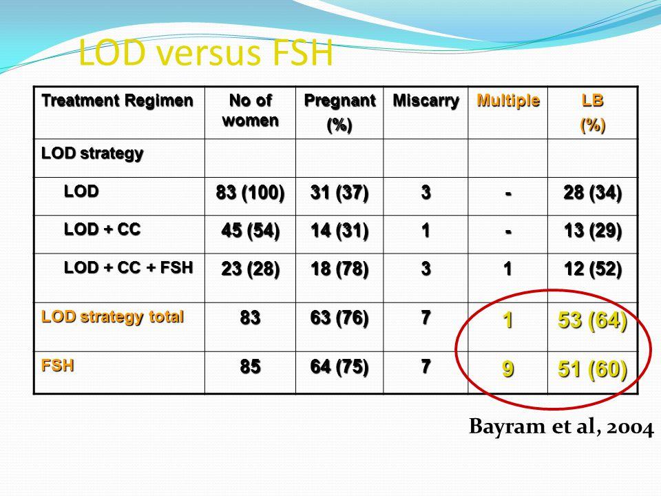 LOD versus FSH 53 (64) 9 51 (60) Bayram et al, 2004 83 (100) 31 (37) 3