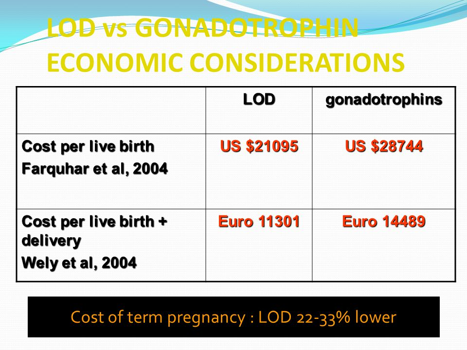 LOD vs GONADOTROPHIN ECONOMIC CONSIDERATIONS