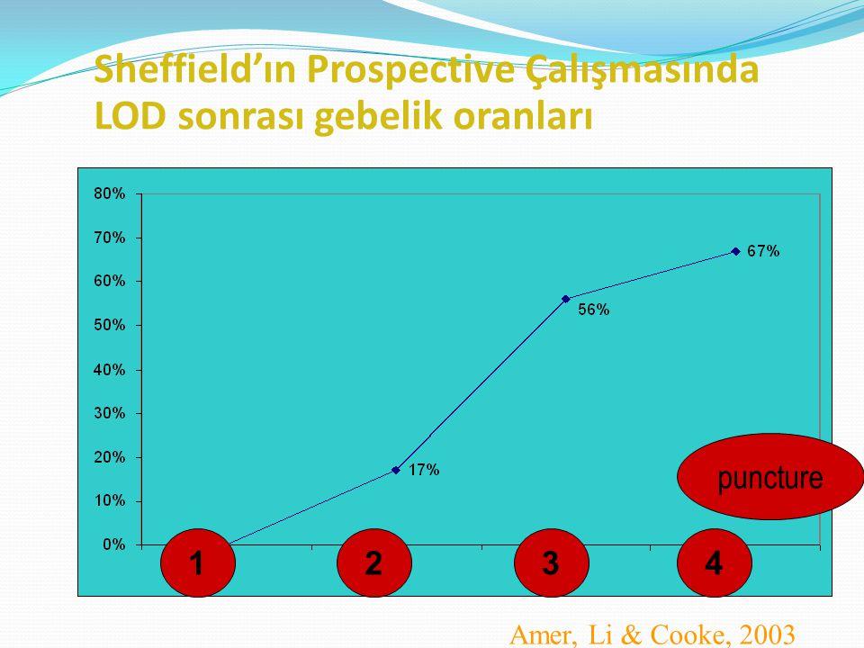 Sheffield'ın Prospective Çalışmasında LOD sonrası gebelik oranları