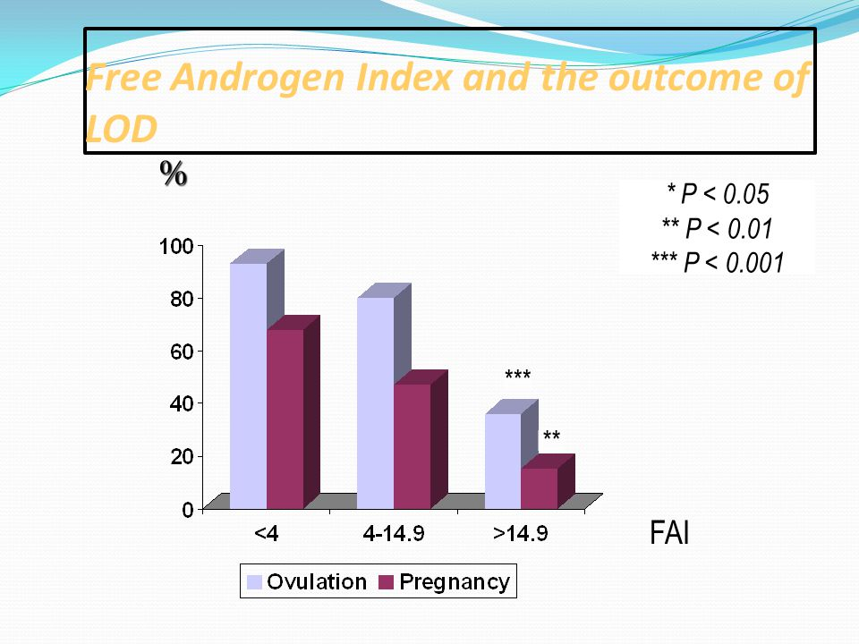 Free Androgen Index and the outcome of LOD