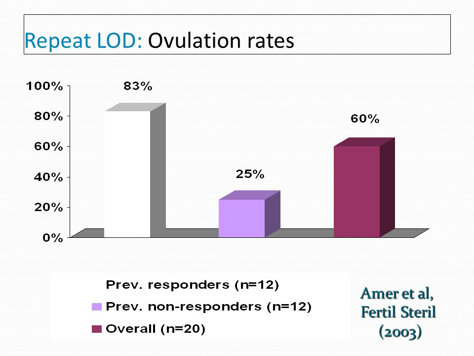 Repeat LOD: Ovulation rates