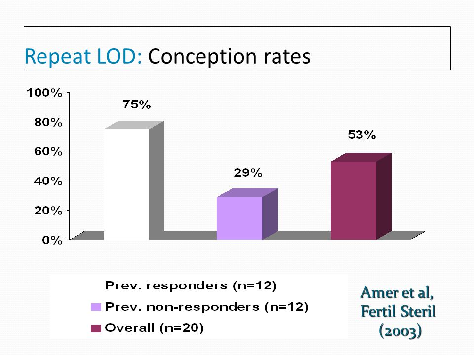 Repeat LOD: Conception rates