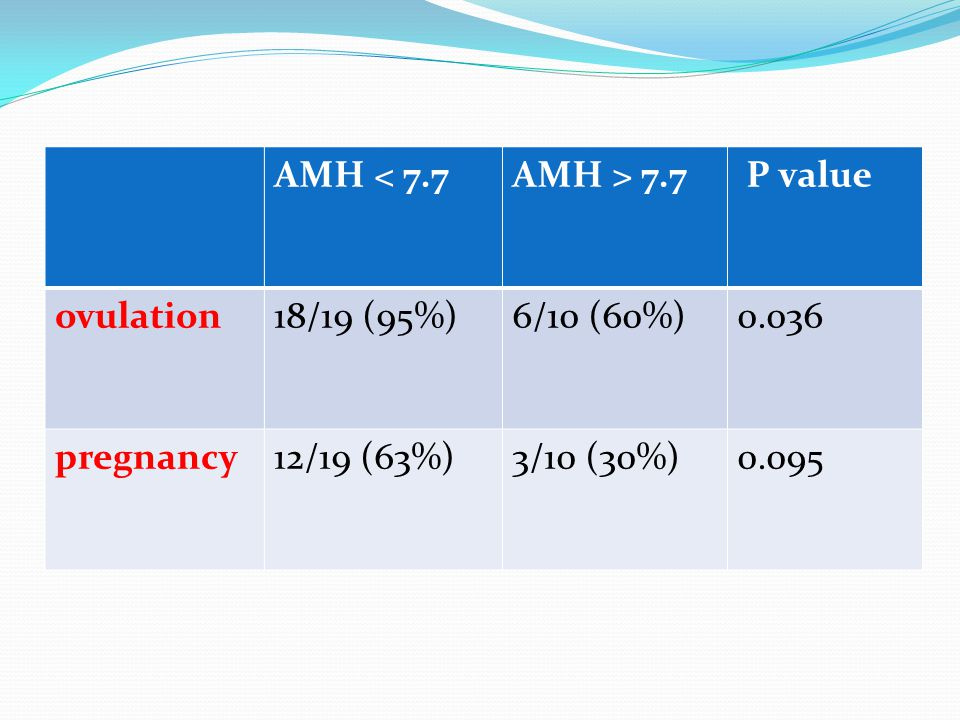AMH < 7.7 AMH > 7.7. P value. ovulation. 18/19 (95%) 6/10 (60%) 0.036. pregnancy. 12/19 (63%)