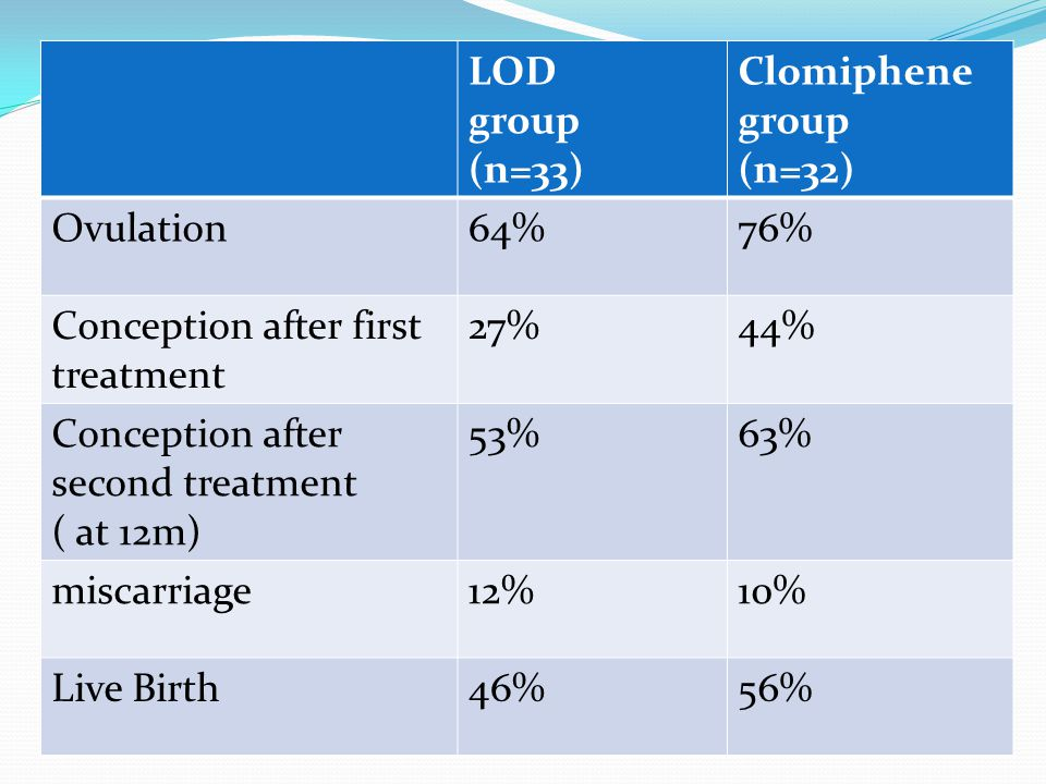 LOD group. (n=33) Clomiphene. (n=32) Ovulation. 64% 76% Conception after first treatment. 27%