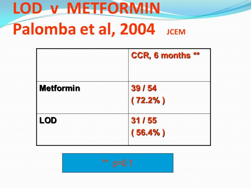 LOD v METFORMIN Palomba et al, 2004 JCEM