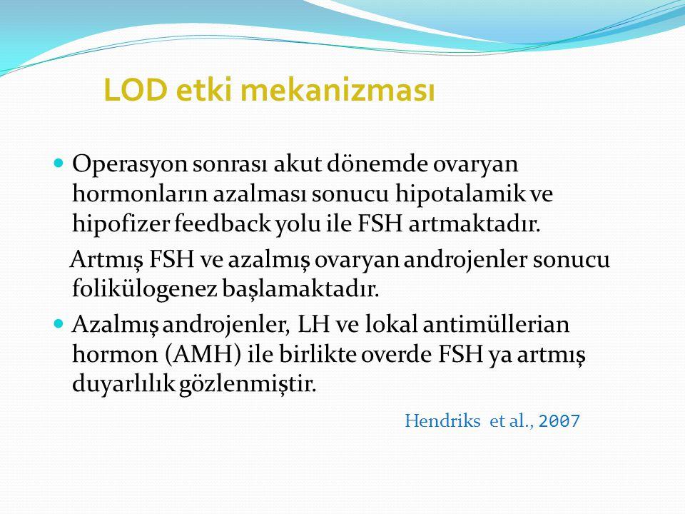 LOD etki mekanizması Operasyon sonrası akut dönemde ovaryan hormonların azalması sonucu hipotalamik ve hipofizer feedback yolu ile FSH artmaktadır.