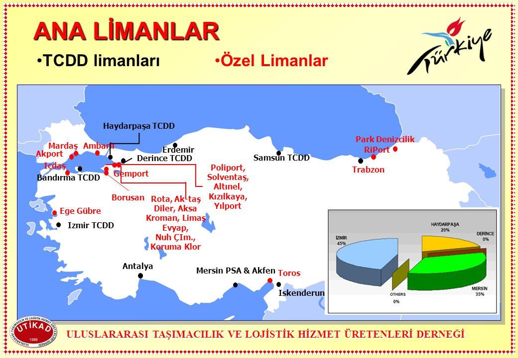 ANA LİMANLAR TCDD limanları Özel Limanlar