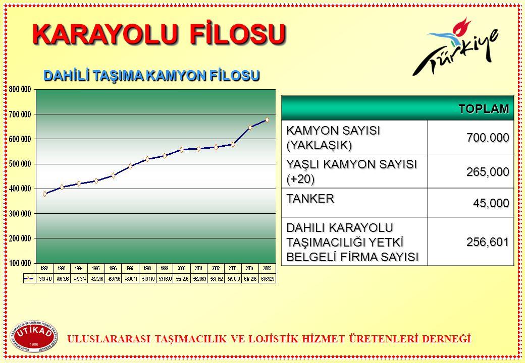 KARAYOLU FİLOSU DAHİLİ TAŞIMA KAMYON FİLOSU TOPLAM 700.000