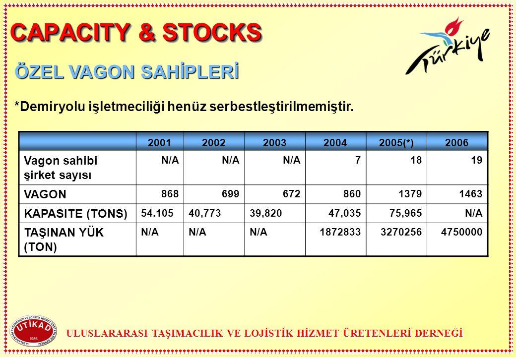 CAPACITY & STOCKS ÖZEL VAGON SAHİPLERİ *Demiryolu işletmeciliği henüz serbestleştirilmemiştir. 2001.
