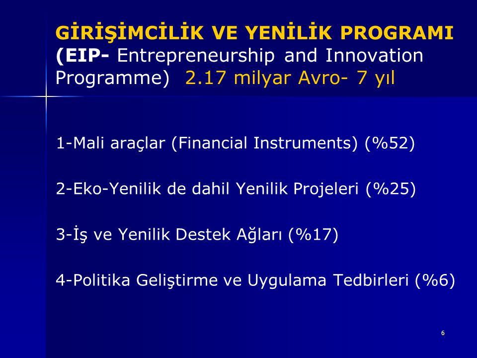 GİRİŞİMCİLİK VE YENİLİK PROGRAMI (EIP- Entrepreneurship and Innovation Programme) 2.17 milyar Avro- 7 yıl