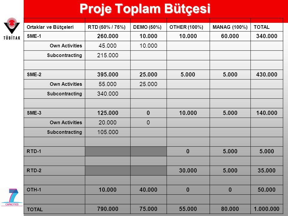 Proje Toplam Bütçesi Ortaklar ve Bütçeleri. RTD (50% / 75%) DEMO (50%) OTHER (100%) MANAG (100%)