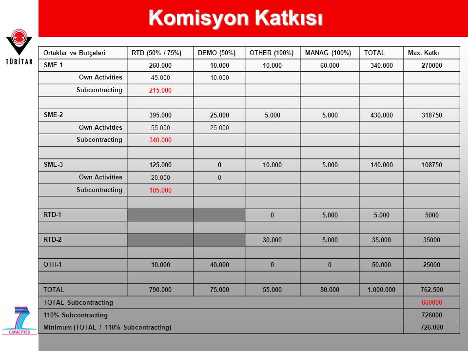Komisyon Katkısı Ortaklar ve Bütçeleri RTD (50% / 75%) DEMO (50%)