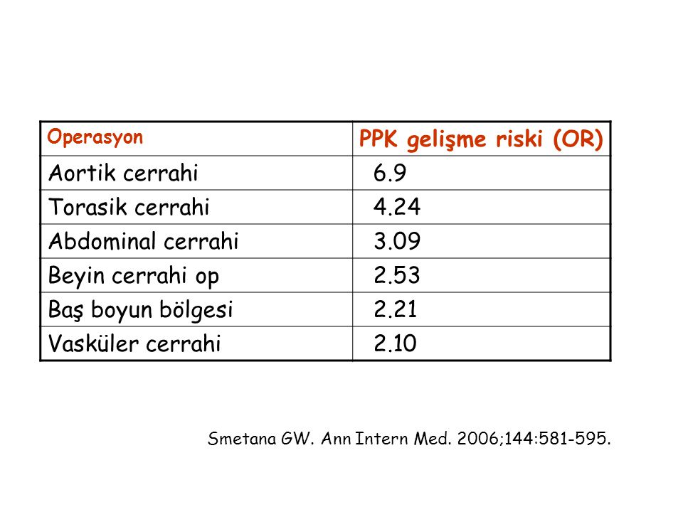 PPK gelişme riski (OR) Aortik cerrahi 6.9 Torasik cerrahi 4.24