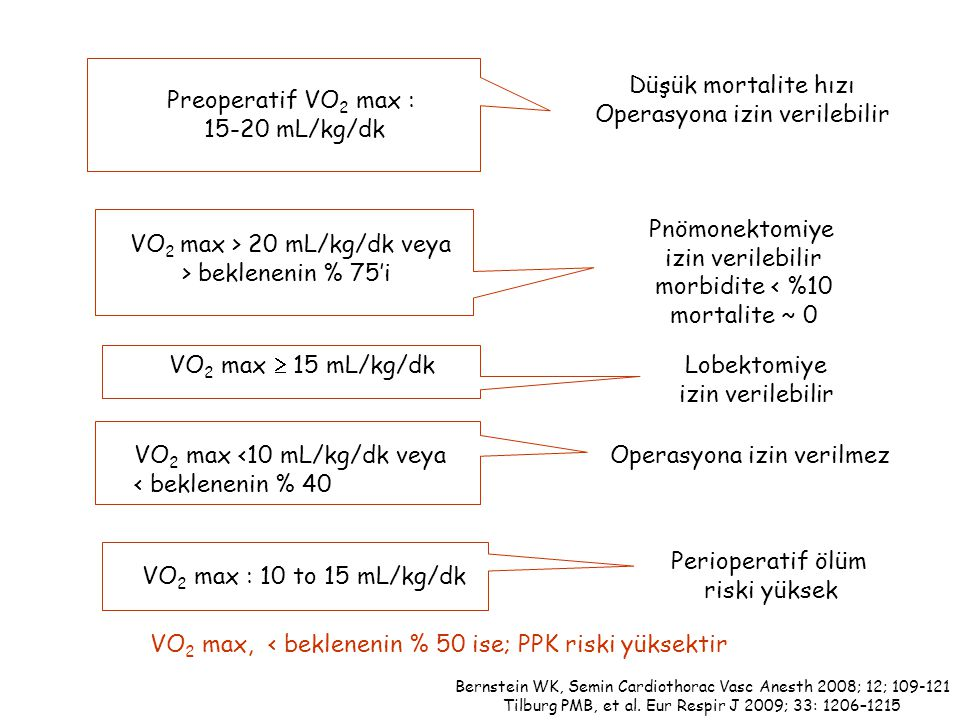 Operasyona izin verilebilir Preoperatif VO2 max : 15-20 mL/kg/dk