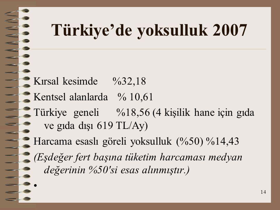Türkiye'de yoksulluk 2007 Kırsal kesimde %32,18