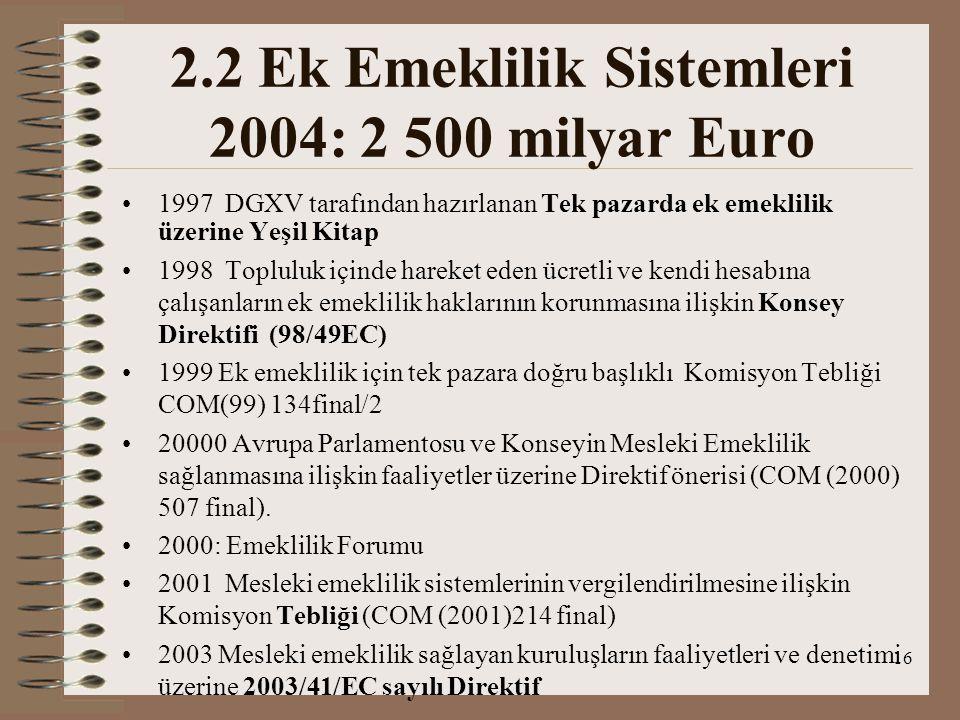 2.2 Ek Emeklilik Sistemleri 2004: 2 500 milyar Euro