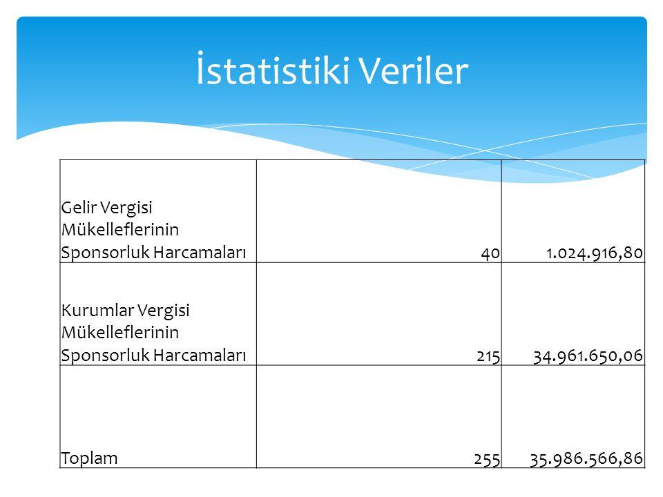 İstatistiki Veriler Gelir Vergisi Mükelleflerinin Sponsorluk Harcamaları. 40. 1.024.916,80.