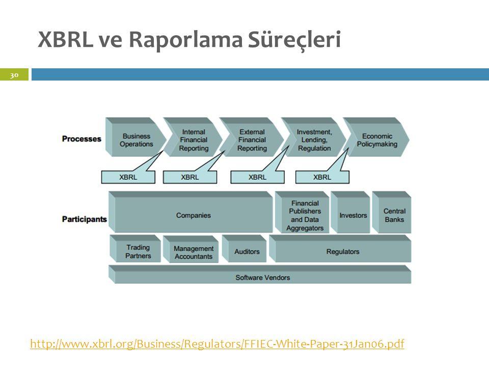 XBRL ve Raporlama Süreçleri