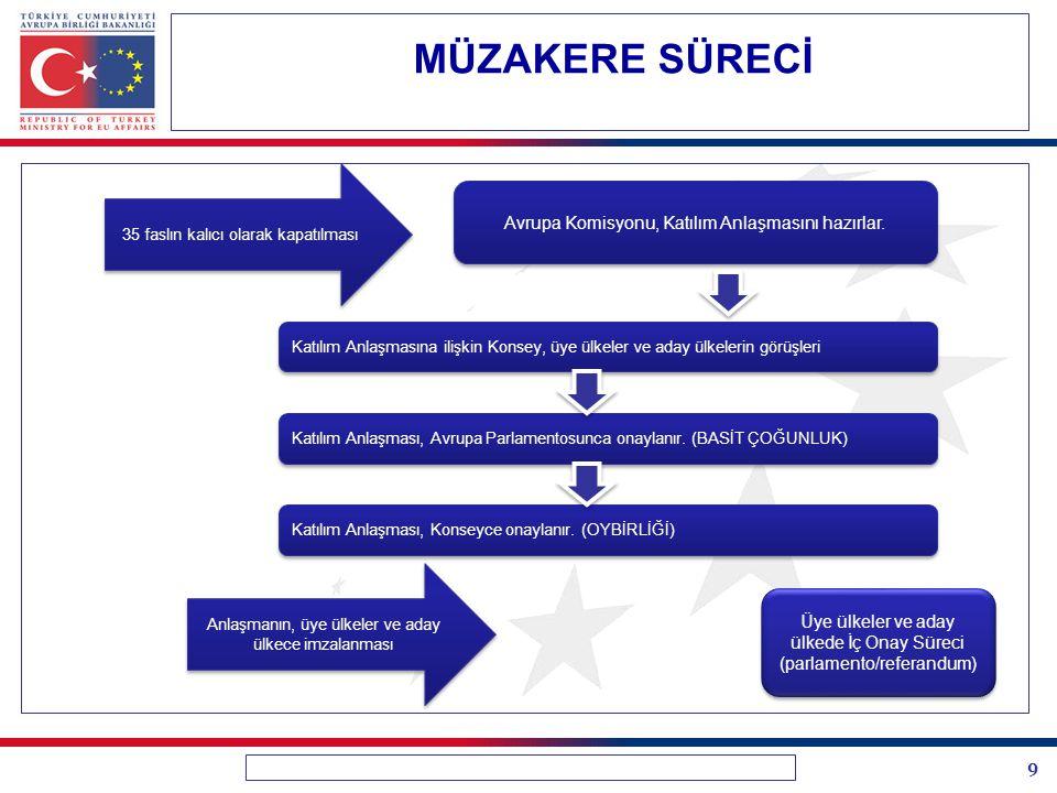 MÜZAKERE SÜRECİ Avrupa Komisyonu, Katılım Anlaşmasını hazırlar.