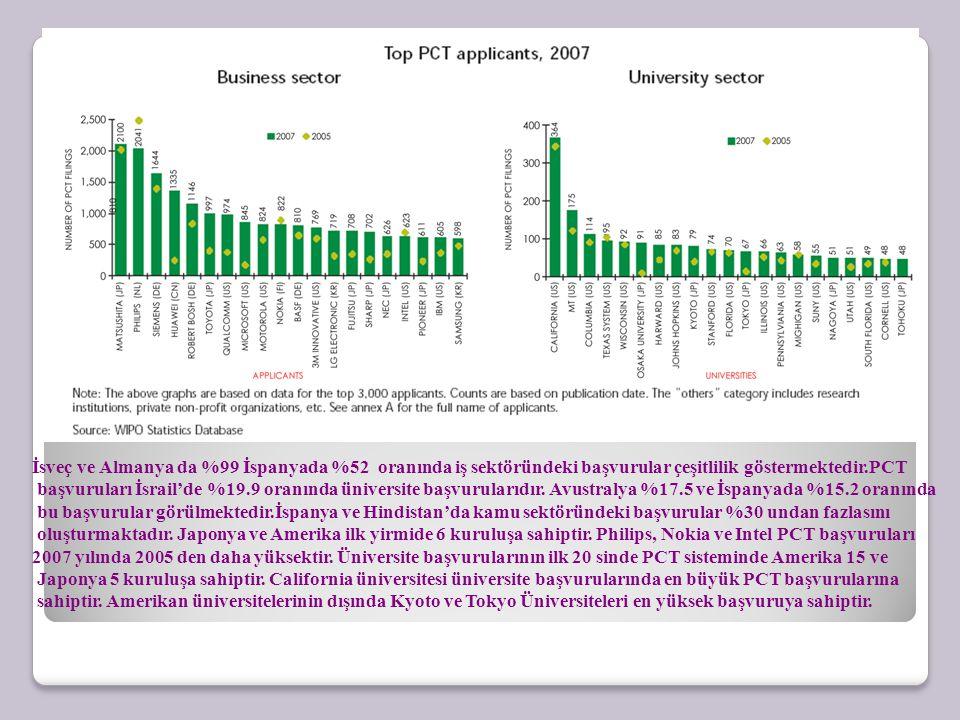 İsveç ve Almanya da %99 İspanyada %52 oranında iş sektöründeki başvurular çeşitlilik göstermektedir.PCT