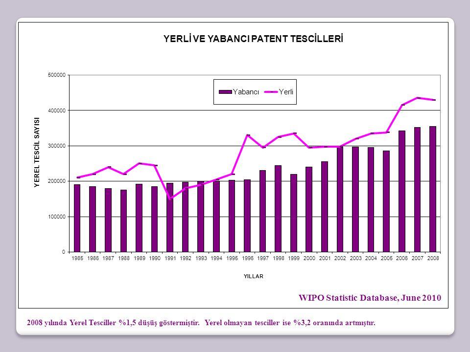 WIPO Statistic Database, June 2010